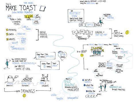 visual work template tablet digital visual facilitation