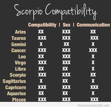 scorpio compatibility with various other signs page 3 of