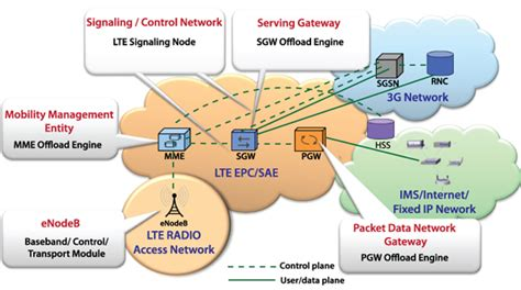 lte diagram image gallery lte network diagram