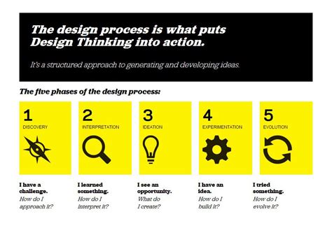 design thinking process ideo how to succeed with design thinking webdesigner depot