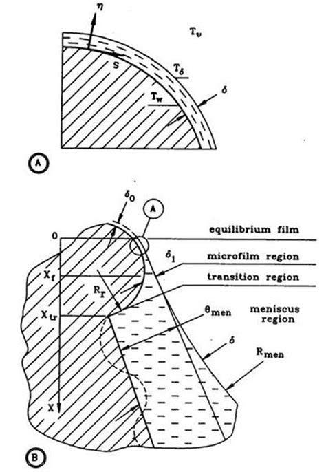 pattern formation in a thin solid film with interactions thermal fluidspedia formation of and heat transfer