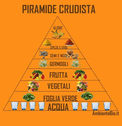 alimentazione crudista alimentazione crudista ambiente bio