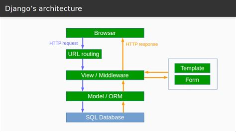 Simple Software Architecture Diagram