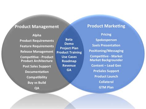 Product Manager Post Mba by The Of Product Marketing Four Quadrant Go To Market
