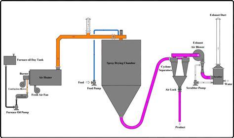 machine wiring diagram symbols electrical schematic