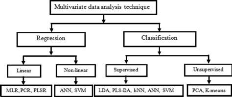 Multivariate Data Analysis 5 multivariate data analysis methods used in modelling