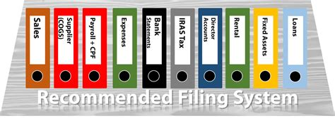 Basics Of Record Keeping For Company Contactone Office Filing System Template
