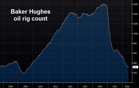 baker hughes rig count baker hughes us rig count 325 vs 316 prior