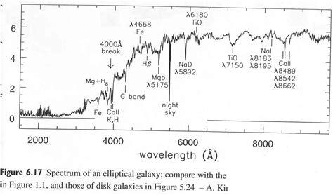 elliptical galaxy spectrum