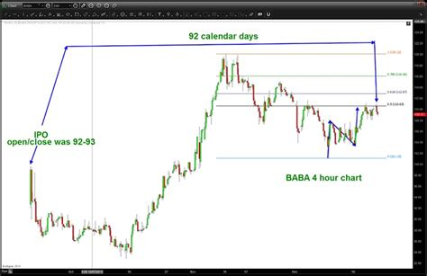 alibaba quote yahoo yahoo sell pattern at important juncture in time and