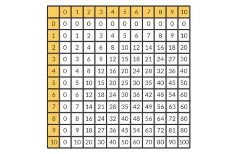 tavola pitagorica da 1 a 100 tabelline i trucchi per impararle con redooc mamam 242