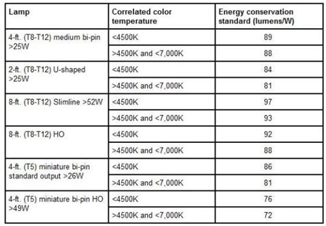 U Shaped Fluorescent Bulbs by U S Department Of Energy Issues New Lamp Efficiency Rules