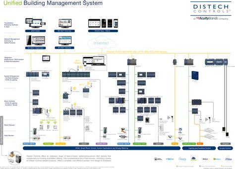 led dmx lighting wiring diagram 12 volt led light diagram