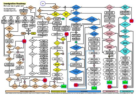 green card through business immigration flow chart a roadmap to green card