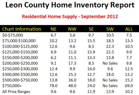 Mba Attrition Rate by Hey Joe Why Are So Many Homes For Sale In Killearn Acres