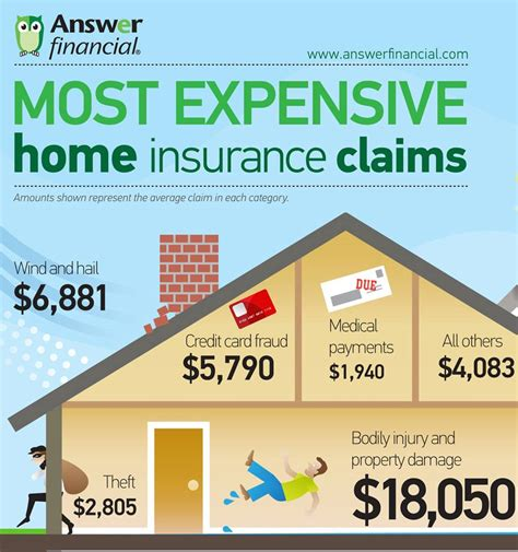 housing insurance answer financial home insurance articles insurance center