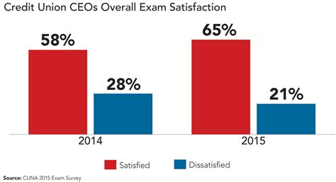 cuna website exam satisfaction up but improvements needed says cuna