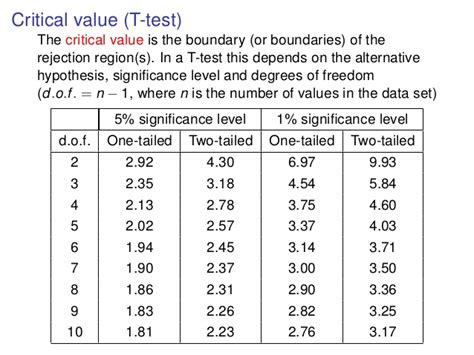 st value lookup c2 st lecture 11 the t test handout