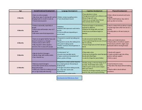 Developmental Milestones Table by Developmental Milestones Social And Emotional Development