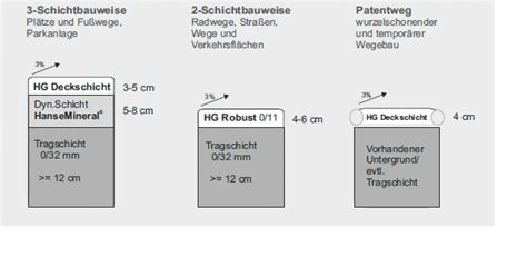 Wassergebundene Decke Din by Wege Und Pl 228 Tze