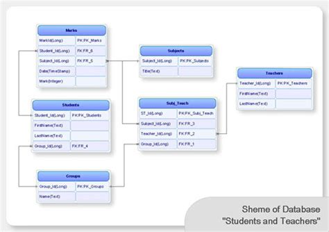 mysql er diagram tool conceptdraw for software and database design