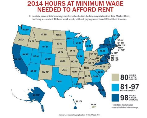 average rent by state report it takes a 73 hour work week to pay rent on idaho