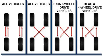 what pattern do you rotate tires tire rotation or rotating your tire