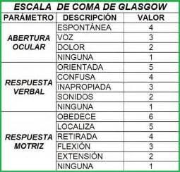 escala de glasgow 2016 escala de coma de glasgow prontuarioweb