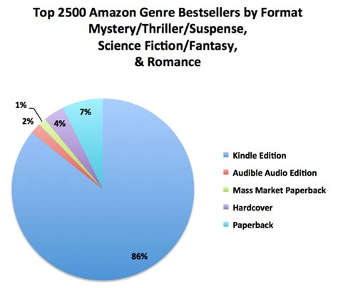 how many sales to amazon bestseller how to make market the 7k report author earnings