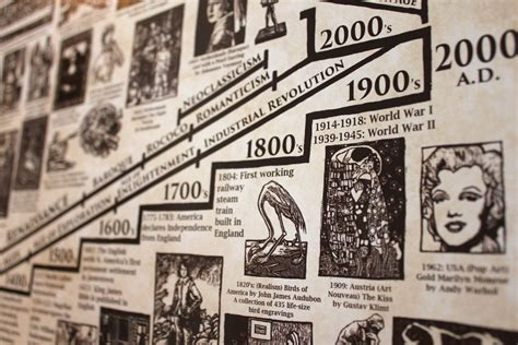 art history and its hand illustrated art history timeline 5 ft tall poster