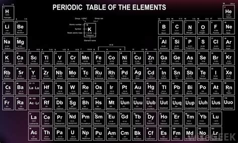 How Many Elements Are There In The Periodic Table by How Many Elements On The Periodic Table Of The Elements