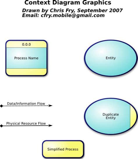 data flow context diagram context diagram exles cheryl cole buzz
