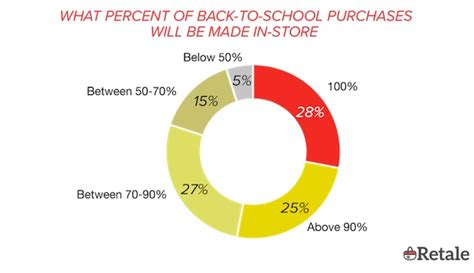 back to school shopping guide and price points for 2017 customer behavior back to school shopping trends for