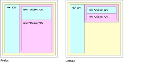 flex layout exles css chrome ignoring flex basis in column layout stack