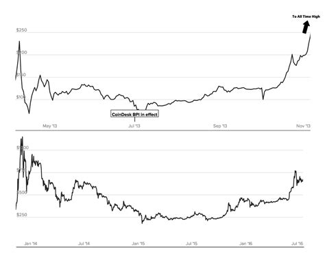repeat pattern history bitcoin long term price repeating