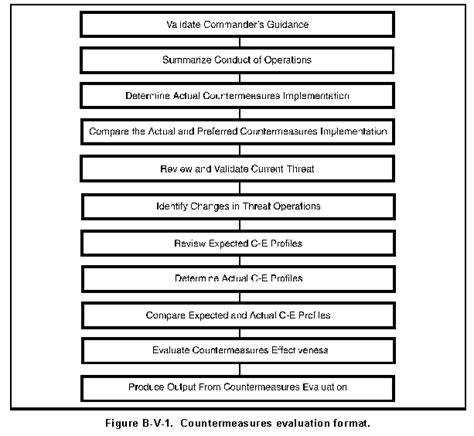 threat vulnerability risk assessment template fm34 60 counterintelligence appendix b counter signals