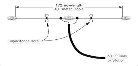 40 meter to is it true that you can use a 40 meter dipole antenna on 15 meters as well