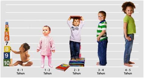 Melayani Perkembangan Manusia Ed 12 pertumbuhan dan perkembangan kanak kanak konsep pertumbuhan dan perkembangan kanak kanak