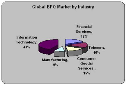 bpo industry  india