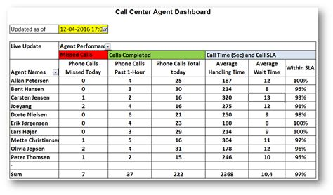 Call Center Operational Reports Excel Templates Focalscope Built In Call Center Software For Ultra Clear
