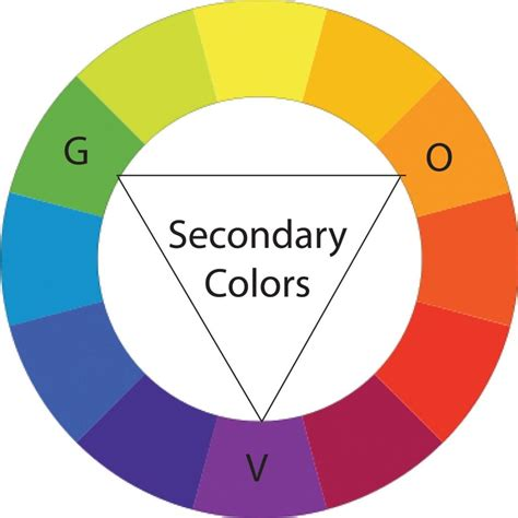 what is a secondary color colour wheel secondary colours home design