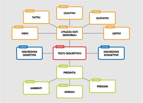testo narrativo descrittivo tipi di testo mappe maestra mihaela
