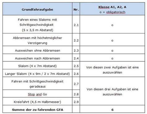 Grundfahrübungen Motorrad by Grundfahraufgaben Klasse A1 A2 Und A Fahrschule H J