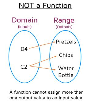 only functions mapping diagrams relations cannot mapping diagrams representing functions kate s math lessons