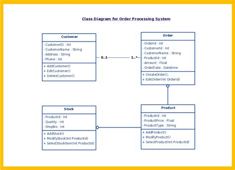 class diagram uml tool uml diagram types with exles for each type of uml diagrams