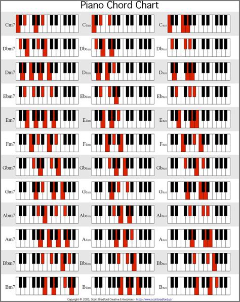 piano chord chart piano chord chart pdf bidproposalform