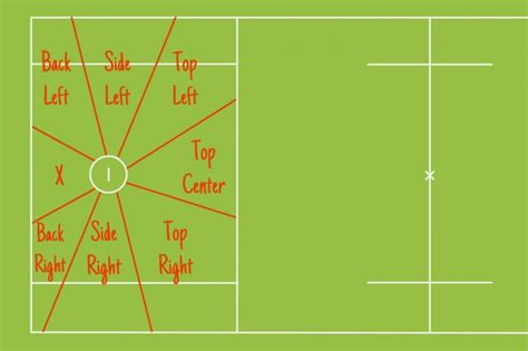 lacrosse field positions communicating on d the 49 lacrosse goalie terms you