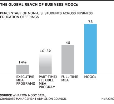Mooc Mba Degree by Moocs Won T Replace Business Schools They Ll Diversify Them