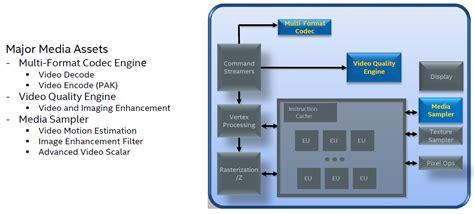 format factory quick sync intel s skylake gpu analyzing the media capabilities