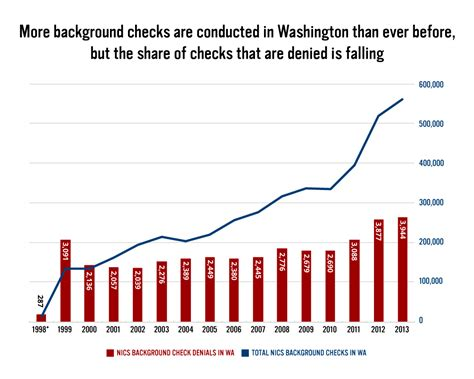 Gun Show Background Check Act Of 2013 Gun Laws And Purchasers In Washington State Everytown
